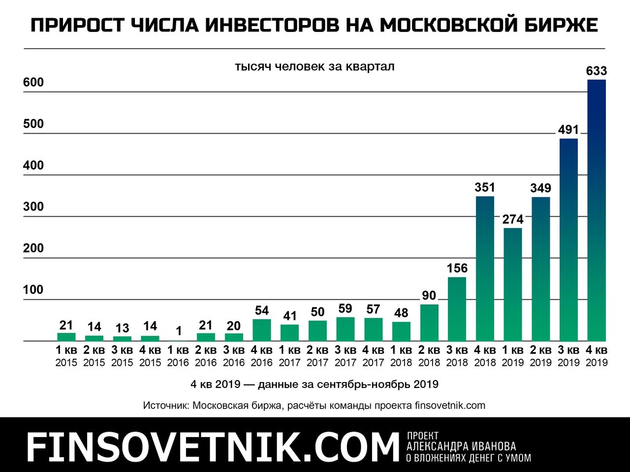 Кто инвестирует в россии 2015 кредит онлайн без отказа и решение онлайн