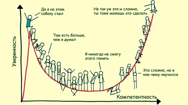 Эффект Даннинга-Крюгера. Почему невежды считают себя экспертами