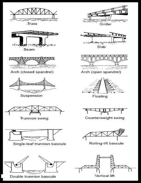 Базовая информация по мостам