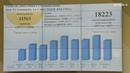 На областном портале Добродел зарегистрировались уже более 18,5 тысяч королёвцев