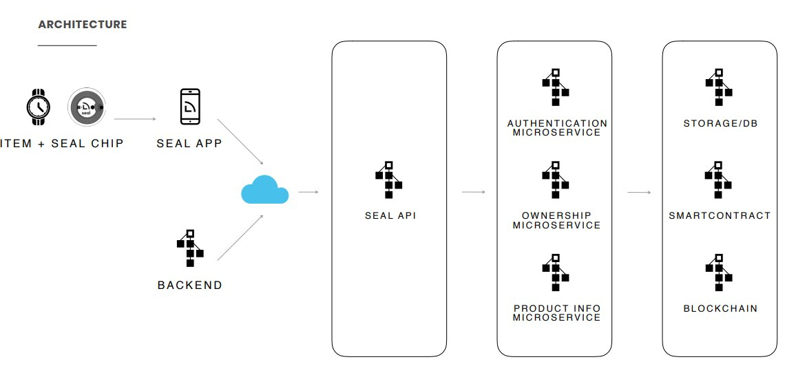 Seal Network ICO - обзор проекта | Скажи нет подделкам!