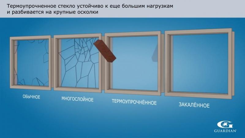 Сравнение закаленного стекла, триплекса и термоупрочненного стекла с обычным