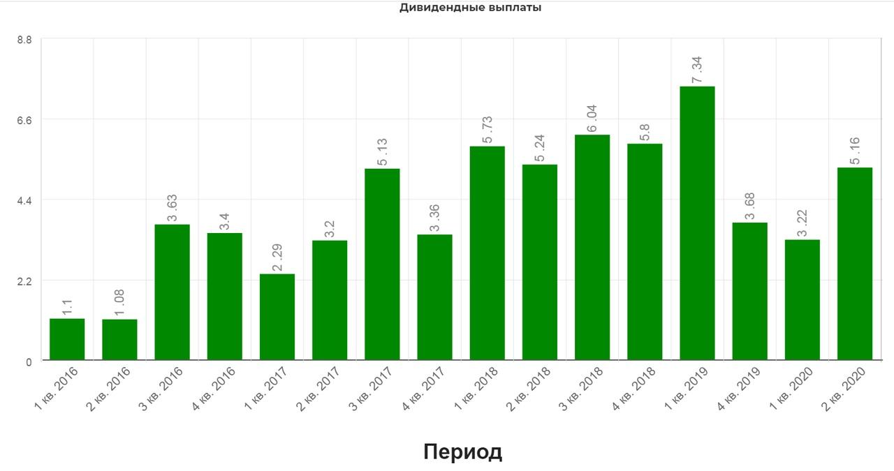 НЛМК РЕКОМЕНДУЕТ ДИВИДЕНДЫ ЗА 4 КВ. 5,16 РУБ/АКЦИЯ