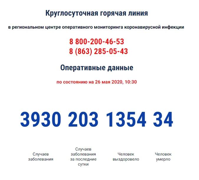 В Ростовской области число инфицированных COVID-19 приближается к 4 тысячам, 203 новых случая